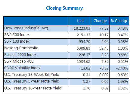 Closing Indexes Summary October 24