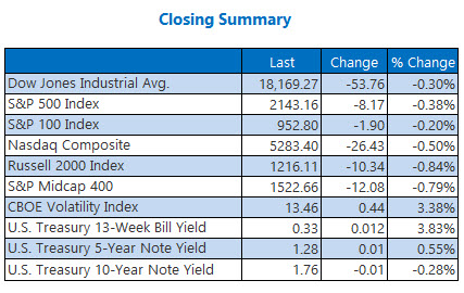 Closing Indexes Summary October 25