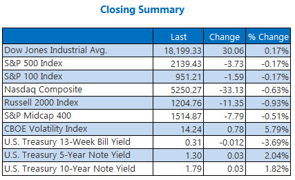 Closing indexes summary October 26