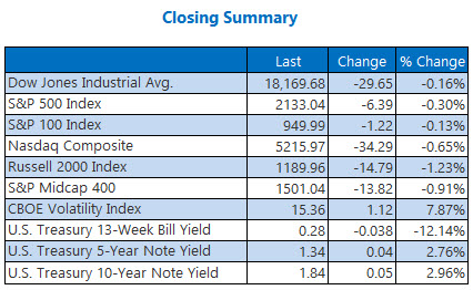 Closing indexes summary October 27