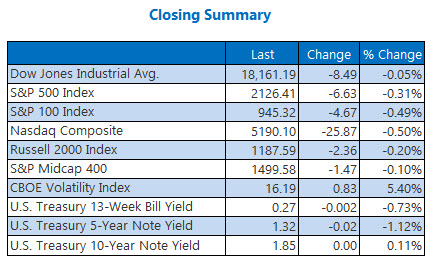 Closing indexes summary October 28