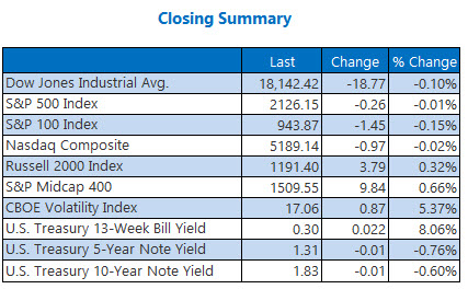 Closing Indexes Summary October 31