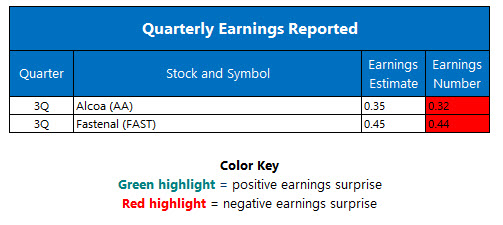 Corporate Earnings October 11