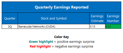 Corporate Earnings October 12