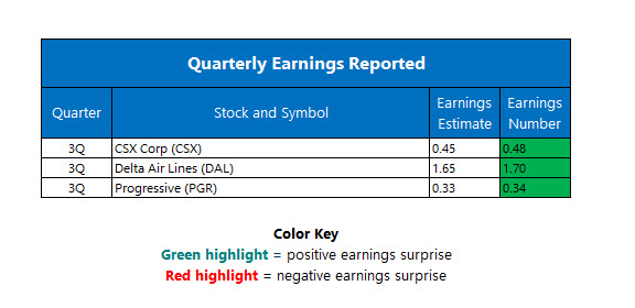 Corporate Earnings October 13