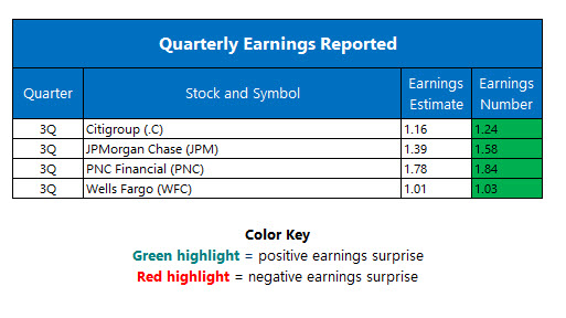 Corporate Earnings October 14