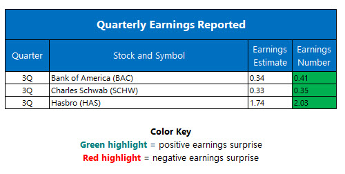 Corporate Earnings October 17