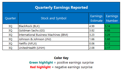 Corporate Earnings October 18