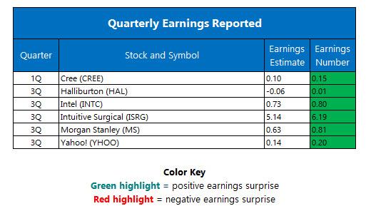 Corporate Earnings October 19