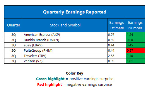 Corporate earnings October 20