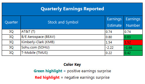 Corporate Earnings october 24