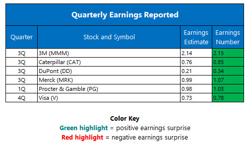 Corporate Earnings October 25