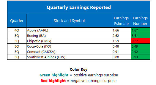 Corporate Earnings October 26