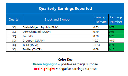 Corporate earnings October 27