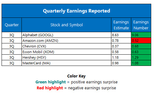 Corporate Earnings October 28