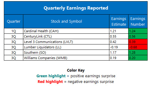 Corporate earnings October 31