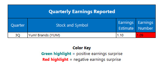 Corporate Earnings October 6