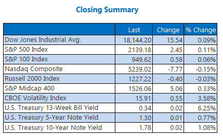 Indexes Closing Summary October 12