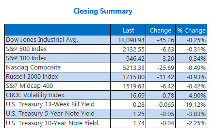 Indexes Closing Summary October 13