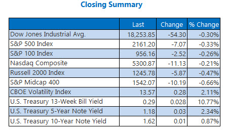 Indexes Closing Summary October 3