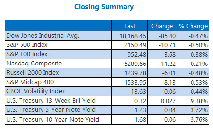 indexes closing summary october 4