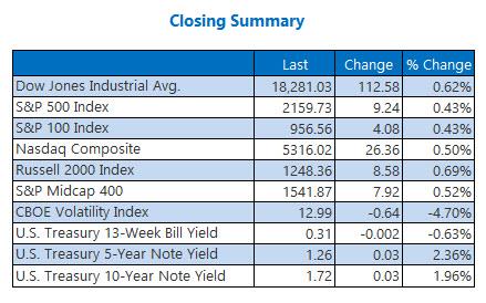 Indexes Closing Summary October 5