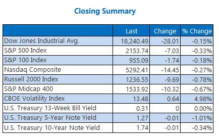 Indexes Closing Summary October 7