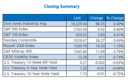 Indexes Closing Summay October 10
