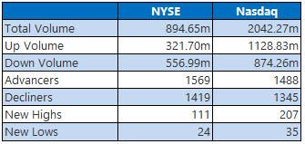 NYSE and Nasdaq stats November 16