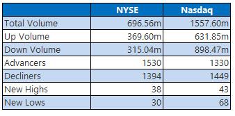 NYSE and Nasdaq Stats October 12