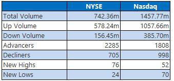 NYSe and Nasdaq Stats October 18