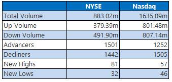 NYSE and Nasdaq Stats October 21