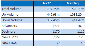NYSE and Nasdaq Stats October 24