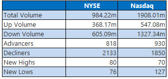 NYSE and Nasdaq Stats October 27