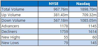 NYSE and Nasdaq Stats October 28