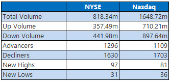NYSE and Nasdaq Stats October 6