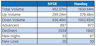 NYSE and Nasdaq Stats October 7