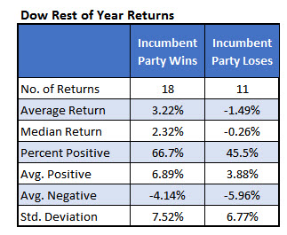 Dow incumbent party returns