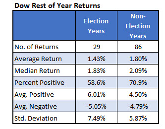 Dow rest of election year returns