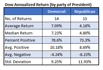 Dow returns based on party