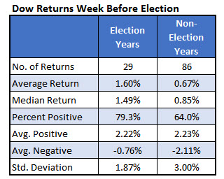 Dow returns before election