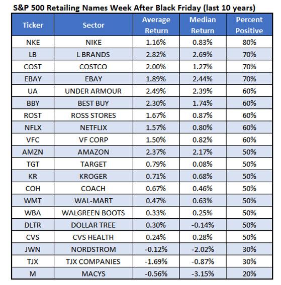 Retail stocks after Black Friday Nov 22