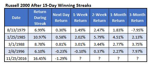 RUT 15 day winning streaks Nov 29