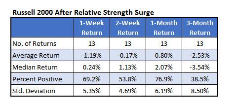 RUT relative strength Nov 29