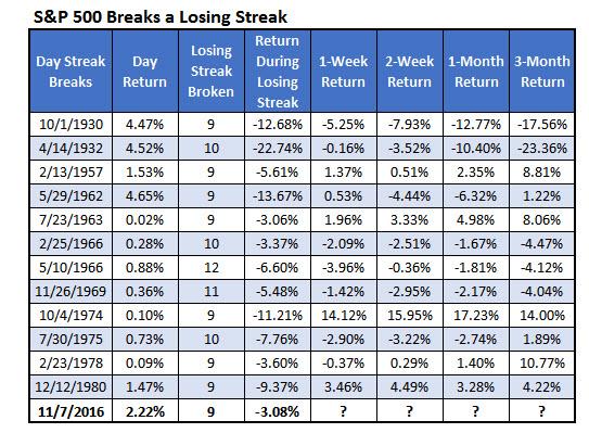 SP Breaks a losing streak