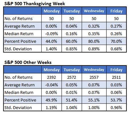 SPX thanksgiving week 22