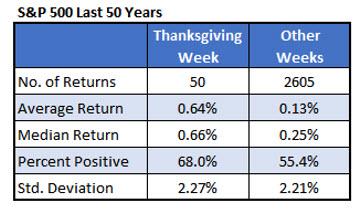 SPX Thanksgiving week Nov 15