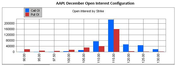 aapl december open interest configuration
