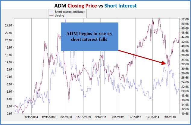 ADM Short interest Nov 22__