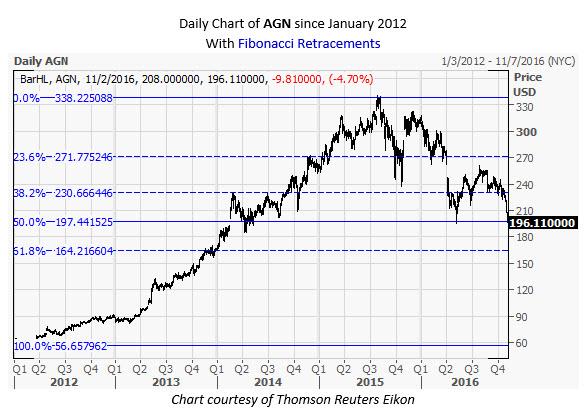 AGN Daily Chart Nov 2